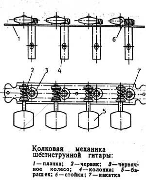 Колковая механика шестиструнной гитары