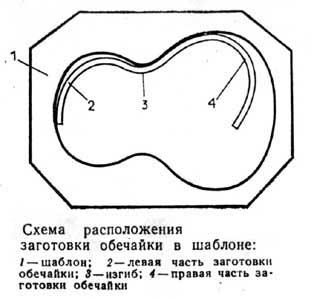 схема расположения заготовки обечайки в шаблоне