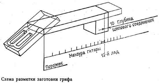 схема разметки заготовки грифа