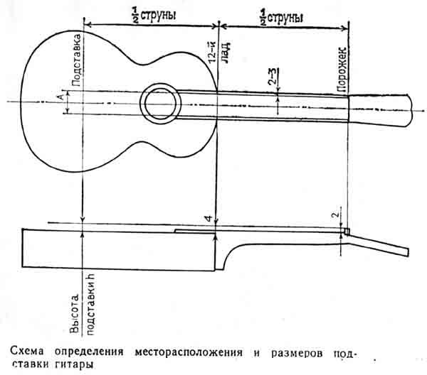Схема определения местоположения и размеров подставки гитары