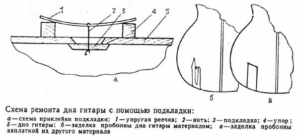 Схема ремонта дна гитары с помощью подкладки