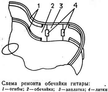 Схема ремонта обечайки
