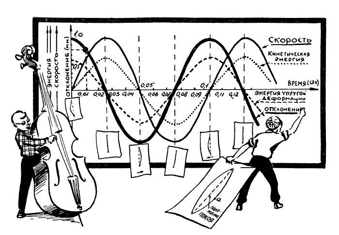 График колебаний струны