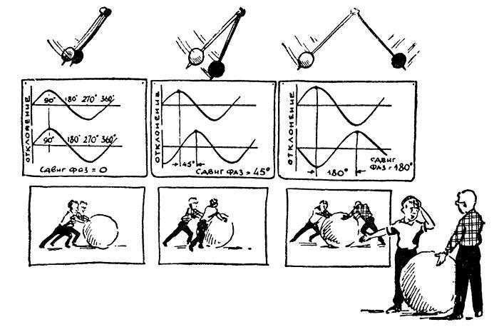 Иллюстрация понятия фазы
