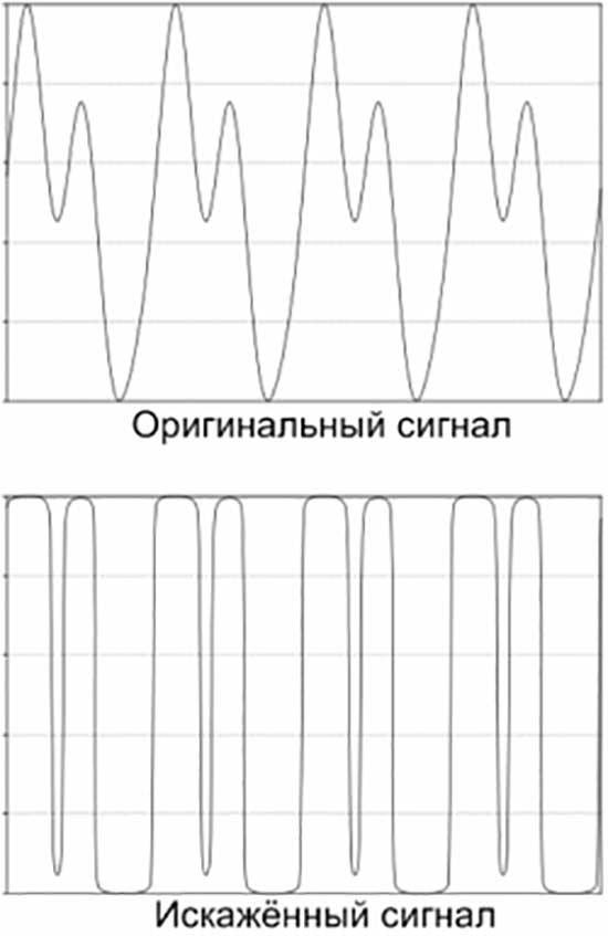 Ограничение гитарного сигнала по амплитуде